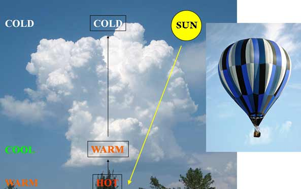 Diagram illustrating convection.