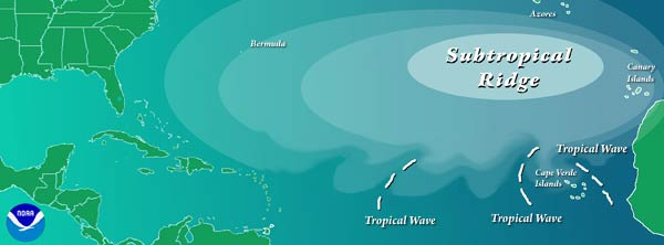 Schematic of easterly waves propagating from the west coast of Africa across the Caribbean Sea.